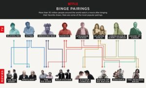 According to the research, here are some popular series-movie pairings.