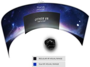 StarVR's 5K VR headset