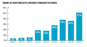 FilmLA.2019-TV-straight-to-series-percent