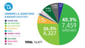 FilmLA.SoundSS.Shoot days