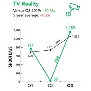 FilmLA.Q3-2020-TV_reality
