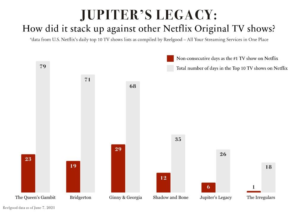 JupitersLegacyGraph